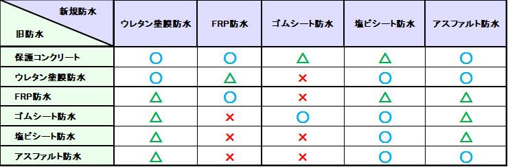 防水対比表